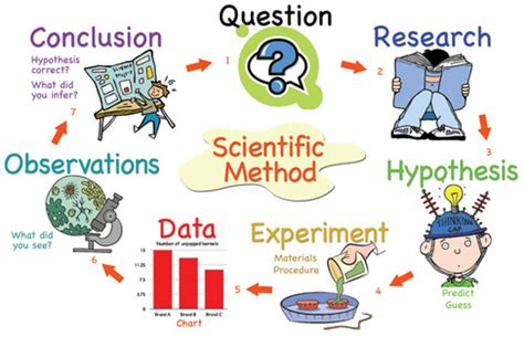 Method of writing research report